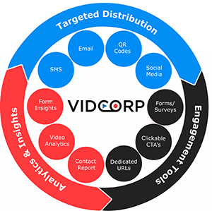 VidCorp aims