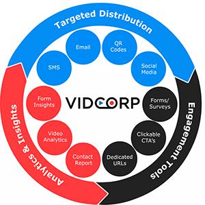 VidCorp aims