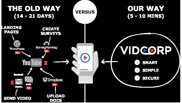 Video Platform VidCorp